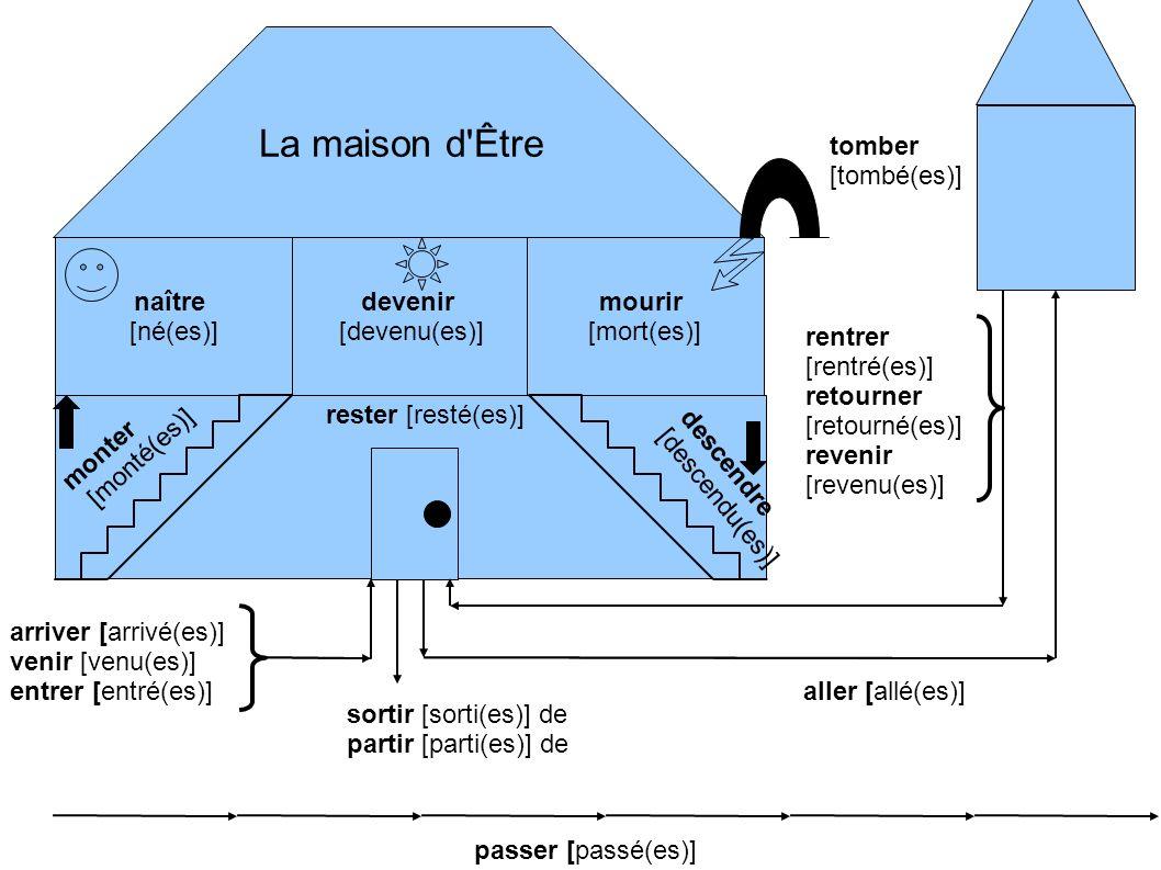 la maison d 39 tre tomber tomb es na tre n es devenir ppt t l charger. Black Bedroom Furniture Sets. Home Design Ideas